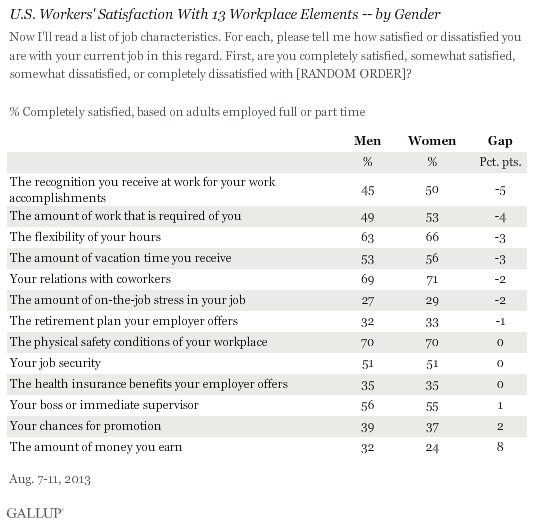 U.S. Workers' Satisfaction With 13 Workplace Elements -- by Gender, August 2013
