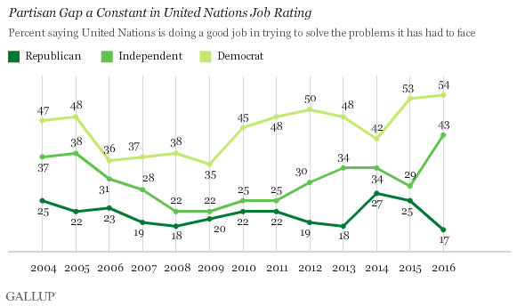 Partisan Gap a Constant in United Nations Job Rating