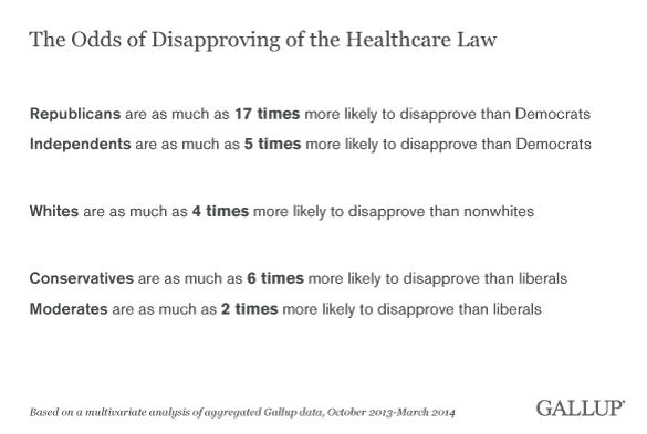 The Odds of Disapproving of the Healthcare Law, 2013-2014 results