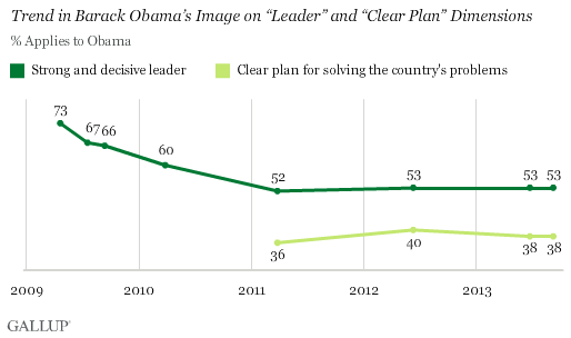 "Trend in Barack Obama's Image on ""Leader"" and ""Clear Plan"" Dimensions"