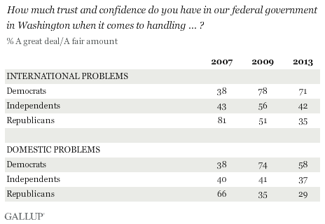 How much trust and confidence do you have in our federal government in Washington when it comes to handling ... ? Results by party, 2007, 2009, and 2013
