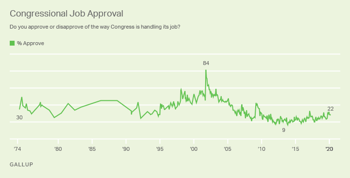 Line graph. 1974-2020 Trend: Do you approve or disapprove of the job Congress is doing?