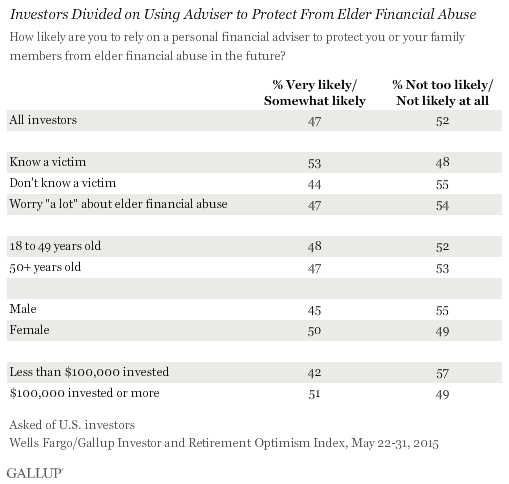 Investors Divided on Using Adviser to Protect From Elder Financial Abuse, May 2015
