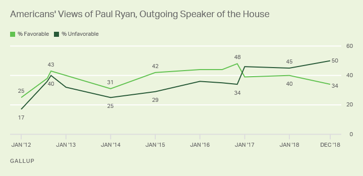 Line graph. Favorability of Paul Ryan, since Aug. 2012, currently 34% favorable, 50% unfavorable.