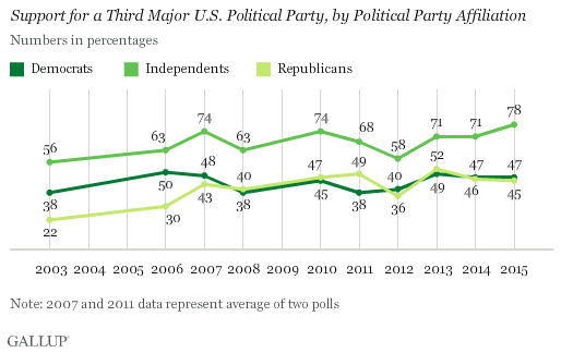 Support for a Third Major Political Party in U.S. by Political Party Identification