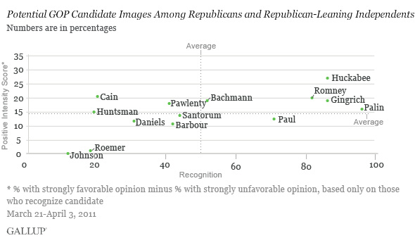 Potential GOP Candidate Images Among Republicans and Republican-Leaning Independents, March 21-April 3, 2011