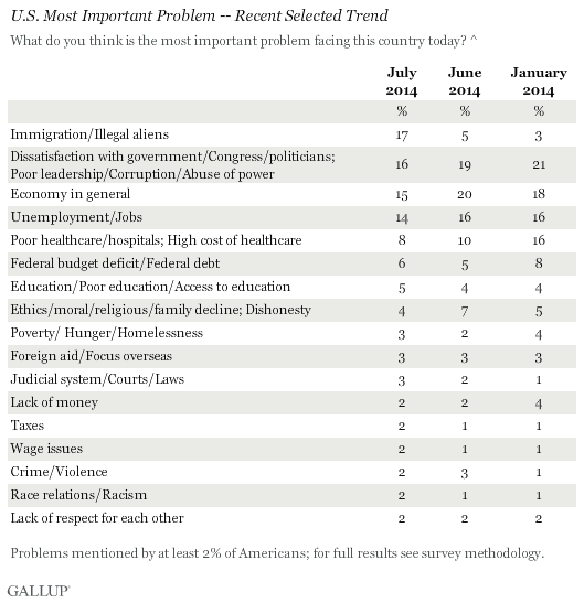 U.S. Most Important Problem -- Recent Selected Trend