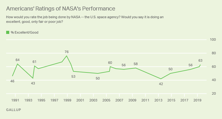 Line graph. Americans' ratings of NASA's performance, 1990-2019.
