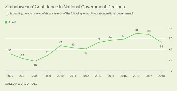 Line graph: Zimbabweans' confidence in national government declines to 53% (2018).
