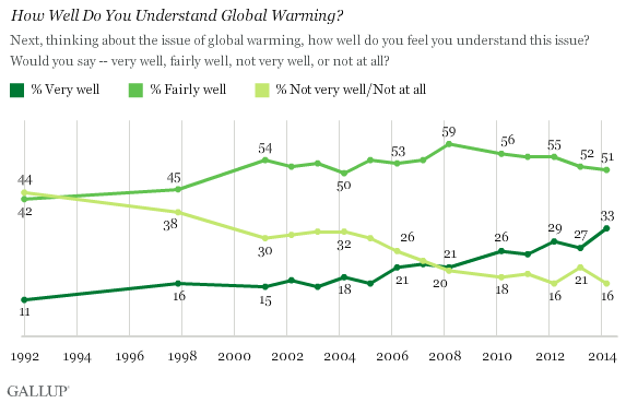 Trend: How Well Do You Understand Global Warming?