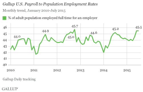 Gallup U.S. Payroll to Population Employment Rates