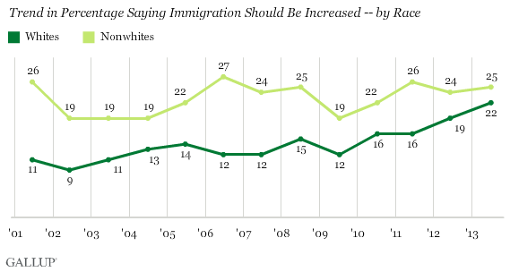Trend in Percentage Saying Immigration Should Be Increased -- by Race