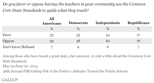 Do you favor or oppose having the teachers in your community use the Common Core State Standards to guide what they teach? 2014 PDK/Gallup poll