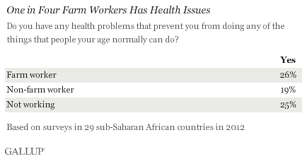 One in Four Farm Workers Has Health Issues, Sub-Saharan Africa, 2012