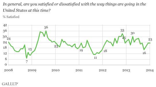 Trend: In general, are you satisfied or dissatisfied with the way things are going in the United States at this time?