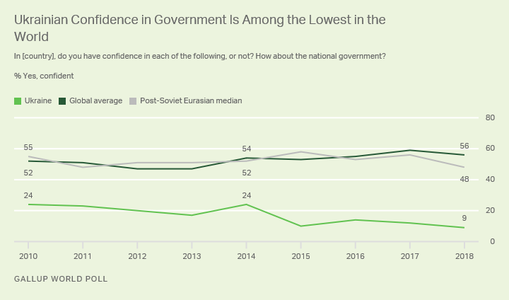 Line graph. Confidence in national government in Ukraine was a global-low 9% in 2018.