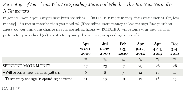 Trend: Percentage of Americans Who Are Spending More and Whether This Is a New Normal or Is Temporary