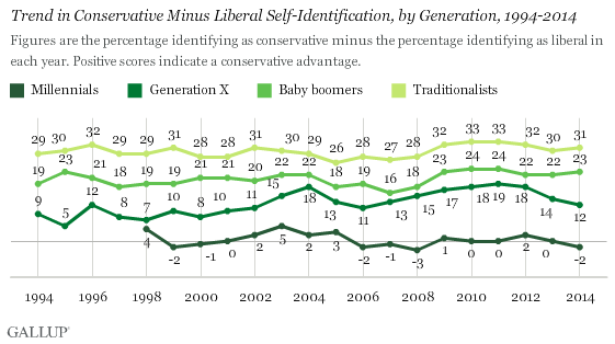 Trend in Conservative Minus Liberal Self-Identification, by Generation, 1994-2014