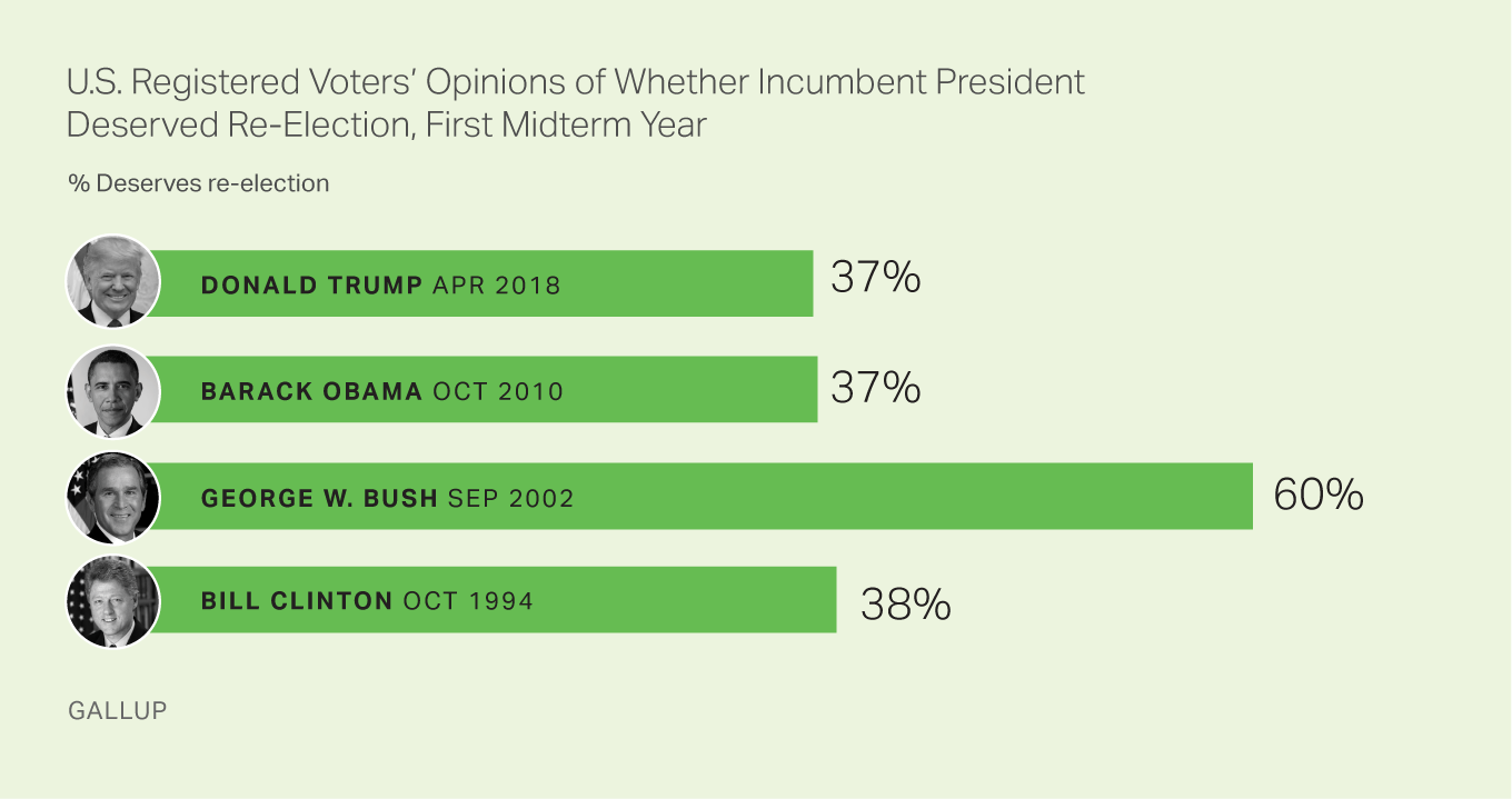 U.S. REGISTERED VOTERS' OPINIONS OF WHETHER INCUMBENT PRESIDENT DESERVED RE-ELECTION, FIRST MIDTERM YEAR