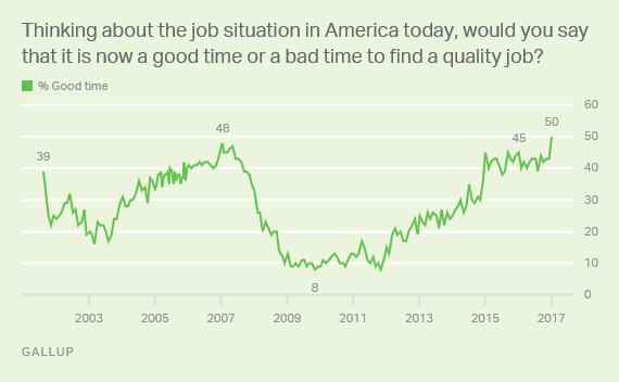 Trend: Good Time or Bad Time to Find Quality Job?