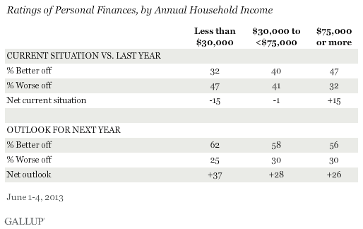 Ratings of Personal Finances, by Annual Household Income, June 2013