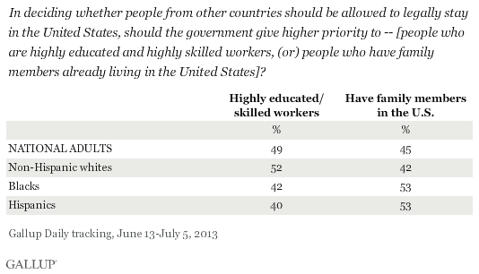In deciding whether people from other countries should be allowed to legally stay in the United States, should the government give higher priority to -- [people who are highly educated and highly skilled workers, (or) people who have family members already living in the United States]? June-July 2013
