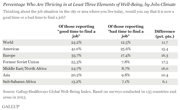 Percentage who are Thriving in at least three elements of well-being, by jobs climate