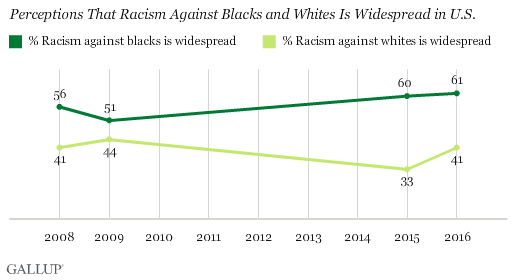 Trend: Perceptions That Racism Against Blacks and Whites Is Widespread in U.S.