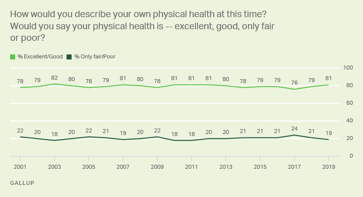 Line graph. Americans' views on their own personal health situation.