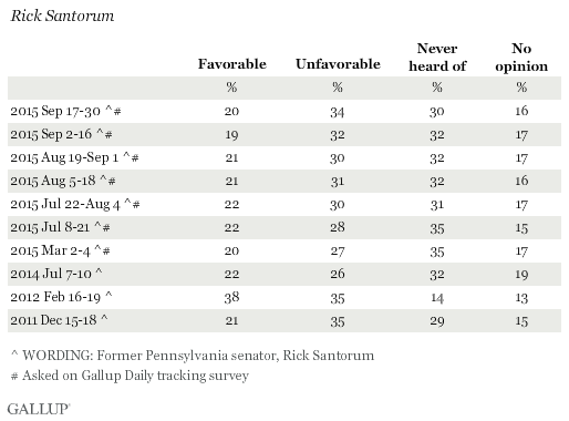 Favorability Ratings of Rick Santorum