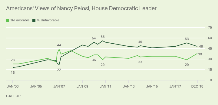 Line graph. Favorability of Nancy Pelosi since Jan. 2003, currently 38% favorable, 48% unfavorable.