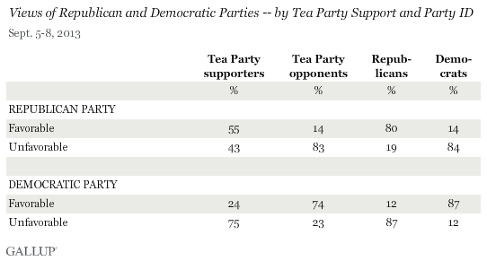 Views of Republican and Democratic Parties