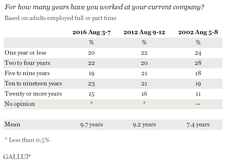 For how many years have you worked at your current company?
