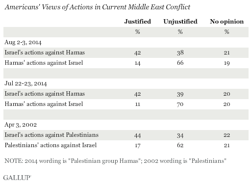 Americans' Views of Actions in Current Middle East Conflict