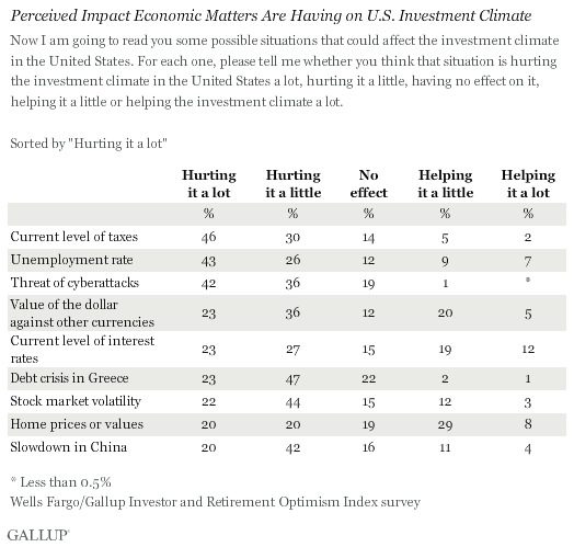 Perceived Impact Economic Matters Are Having on U.S. Investment Climate, August 2015
