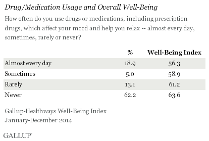 Drug/Medication Usage and Overall Well-Being