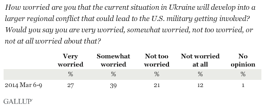 How worried are you that the current situation in Ukraine will develop into a larger regional conflict that could lead to the U.S. military getting involved? Would you say you are very worried, somewhat worried, not too worried, or not at all worried about that?