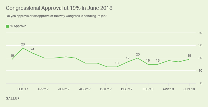 Congressional Approval at 19% in June 2018