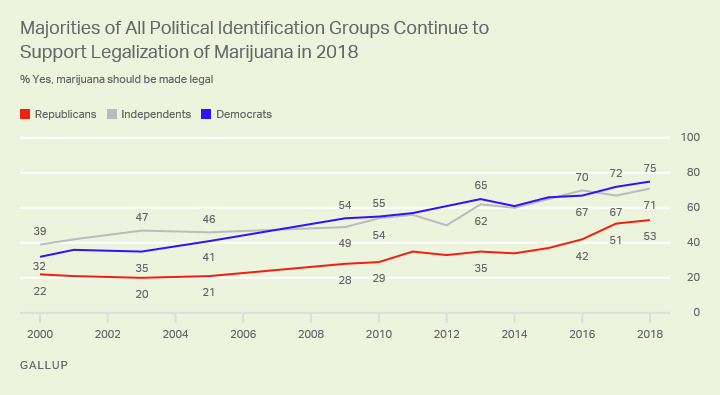 Line graph of 2000 through 2018. Support by party -- 53% of Republicans, 75% of Democrats support legalizing marijuana.