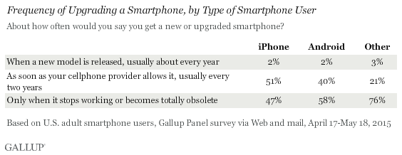 Frequency of Upgrading a Smartphone, by Type of Smartphone User