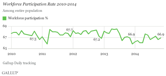 Workforce Participation Rate 2010-2014