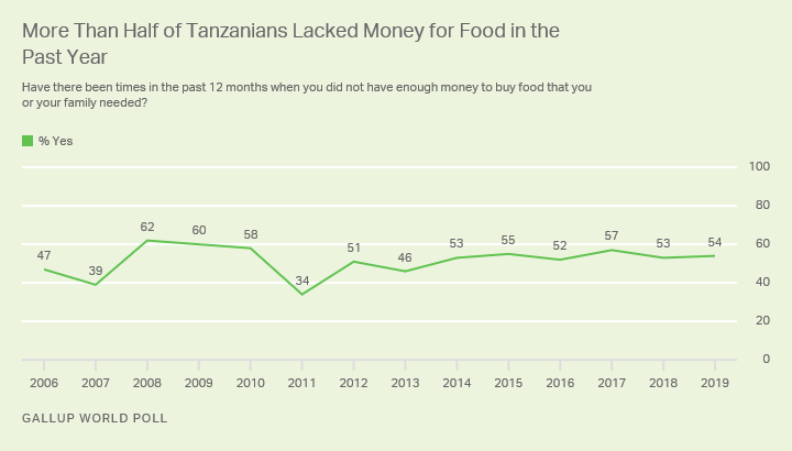 Line graph. Trend in Tanzanians' ability to afford food for themselves and their families.