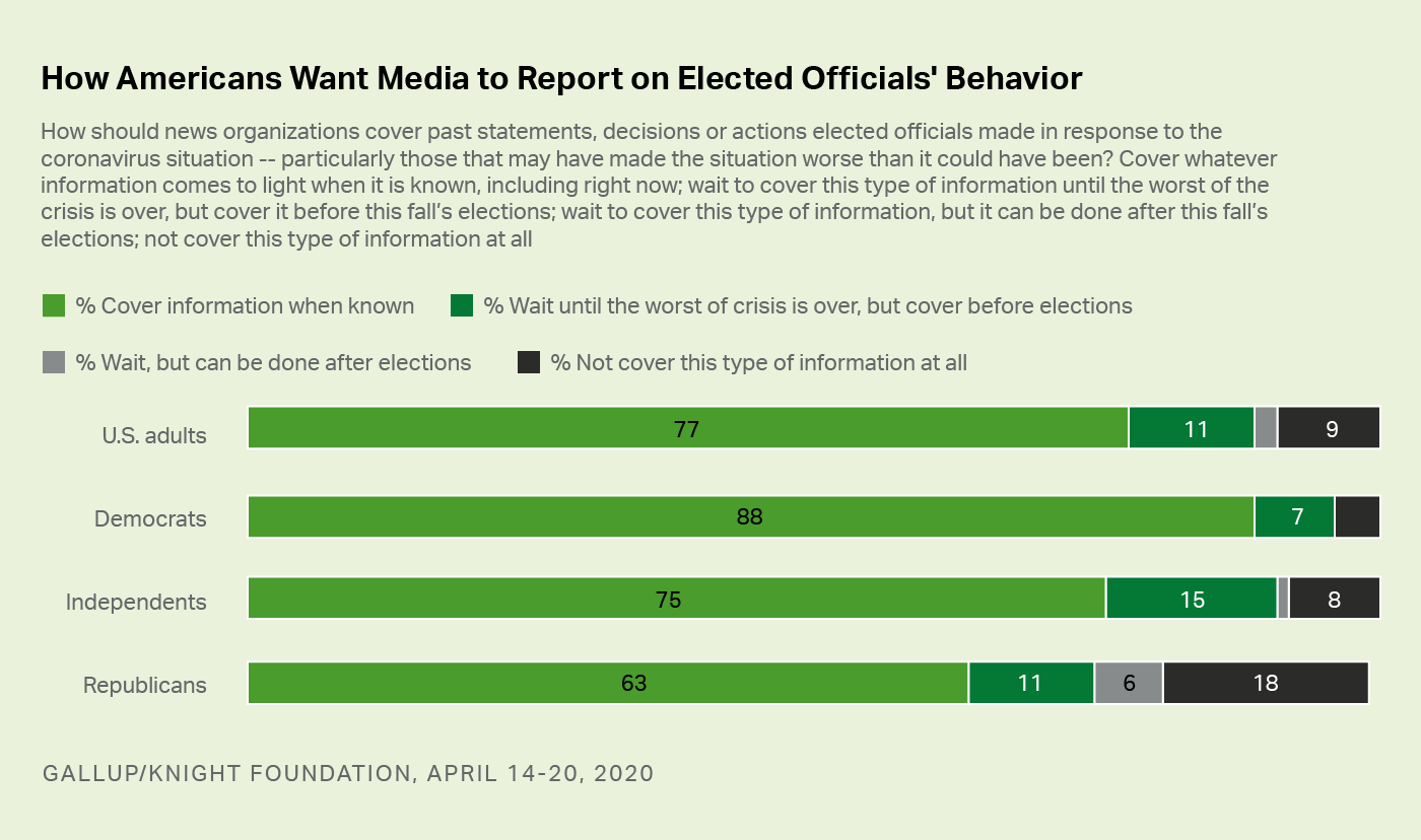 Bar graph. How Americans want the media to report on COVID-19, by political affiliation.