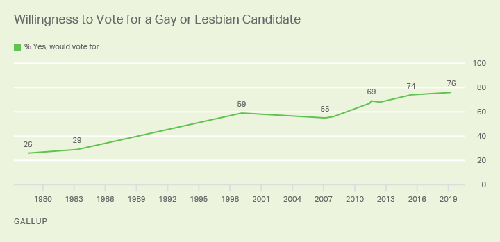 Line graph. Trend data for Americans' willingness to vote for gay or lesbian presidential candidates since 1978.