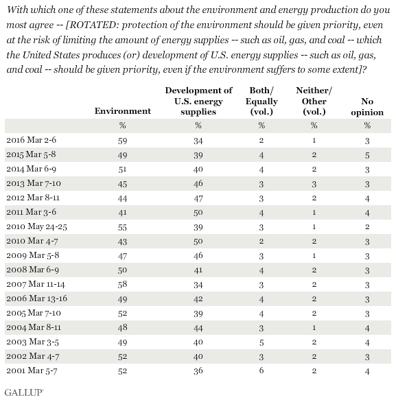 Trend: With which one of these statements about the environment and energy production do you most agree -- [ROTATED: protection of the environment should be given priority, even at the risk of limiting the amount of energy supplies -- such as oil, gas and coal -- which the United States produces (or) development of U.S. energy supplies -- such as oil, gas, and coal -- should be given priority, even if the environment suffers to some extent]?