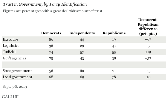 Trust in Government Branches by Political Identification