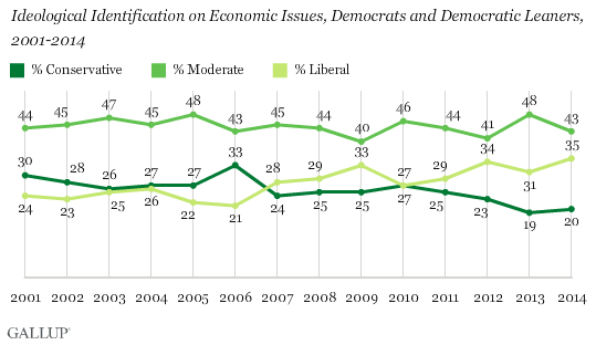 Ideological Identification on Economic Issues, Democrats and Democratic Leaners, 2001-2014
