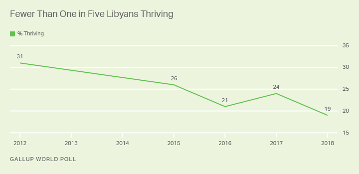 Line graph. The percentage of Libyans who are thriving dropped from 31% in 2012 to 19% in 2018.