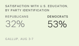 U.S. Education Ratings Show Record Political Polarization
