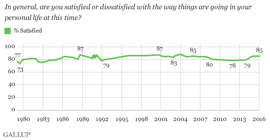 Trend: Are You Satisfied or Dissatisfied With the Way Things Are Going in Your Personal Life?